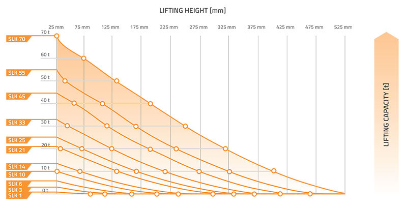 High Pressure Lifting Chart